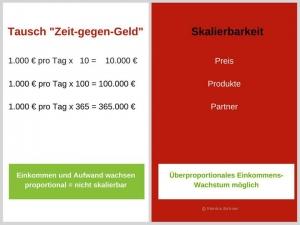 Tausch_z-G-G_Skalierung