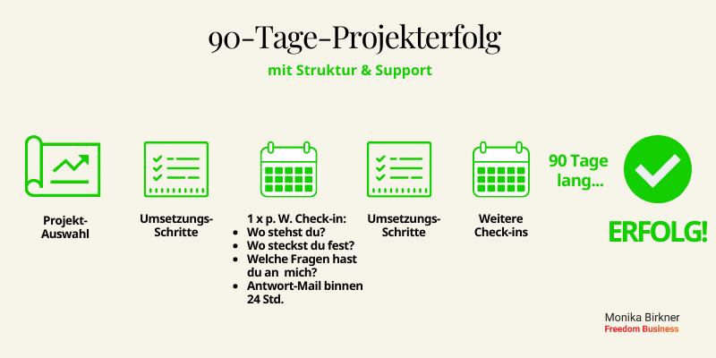 Monika Birkner: 90-Tage-Projekterfolg - So funktioniert es