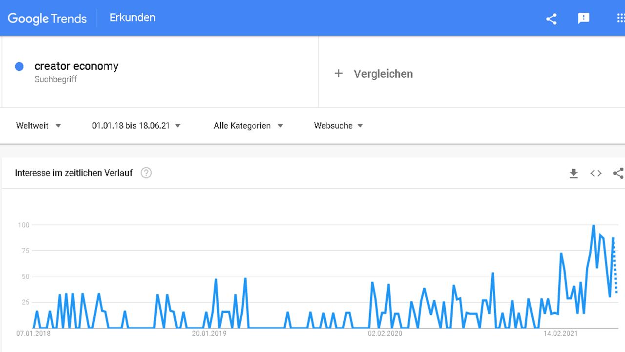 """Screenshot von Google Trends zu """"Creator Economy"""" vom 01.01.2018 bis 18.06.2021"""