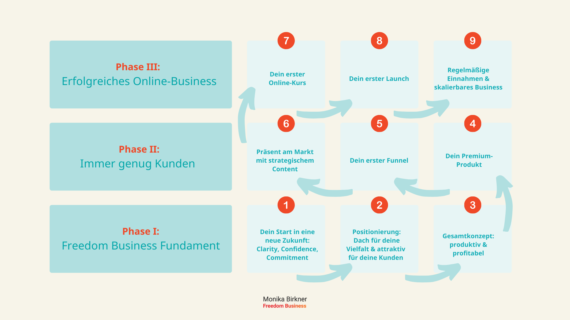 Monika Birkner Freedom Business Roadmap